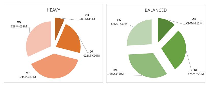 UEFA Euro 2016 – RF #2 Budget