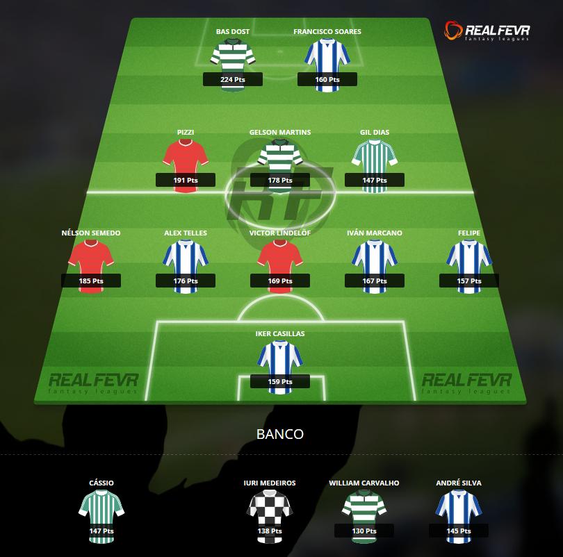 Liga portuguesa pontos